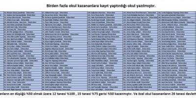 2016 yılında 220 öğrencimizi kazandırarak önceki yıl Türkiye rekoru kırarak kazandırdığımız 201 kişiyi geçmiş kendi rekorumuzu güncellemiş bulunmaktayız.